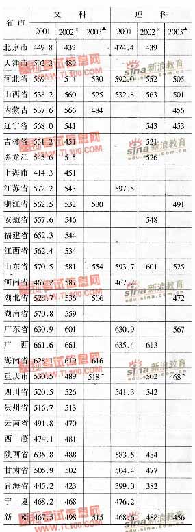 陕西省 西北政法学院