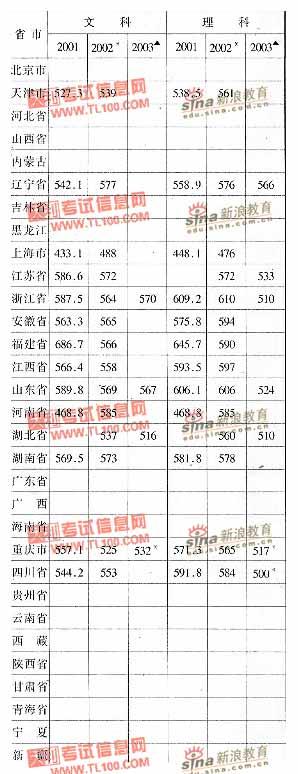 上海市 上海对外贸易学院