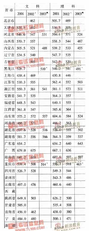 合肥工业大学2001-2003年分省市高考录取分数线