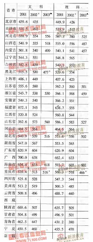 江西财经大学2001-2003年分省市高考录取分数线