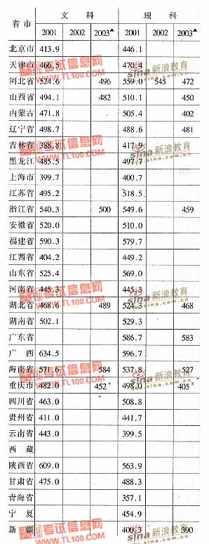 华北工学院2001-2003年分省市高考录取分数线