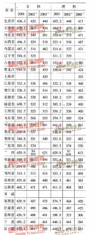 山西财经大学2001-2003年分省市高考录取分数线