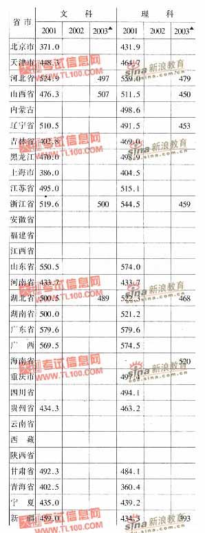 太原重型机械学院2001-2003年分省市高考录取分数线