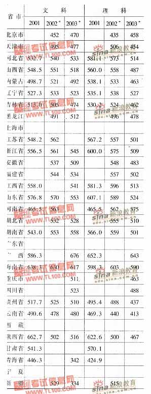 内蒙古大学2001-2003年分省市高考录取分数线