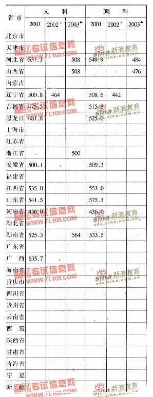 辽宁师范大学2001-2003年分省市高考录取分数线
