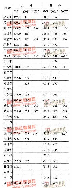 辽宁工程技术大学2001-2003年分省市高考录取分数线