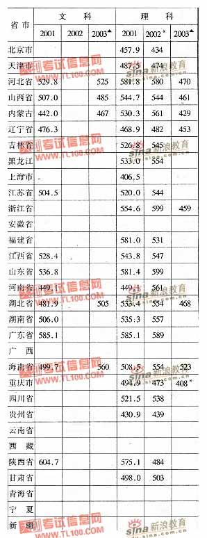 沈阳航空工业学院2001-2003年分省市高考录取分数线