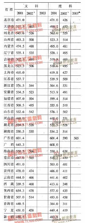 中国刑事警察学院2001-2003年分省市高考录取分数线