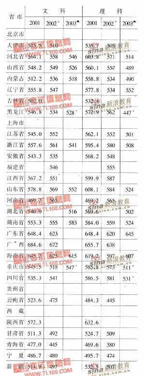 东北师范大学2001-2003年分省市高考录取分数线