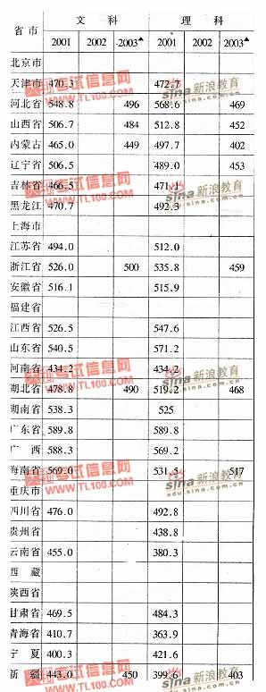 北华大学2001-2003年分省市高考录取分数线