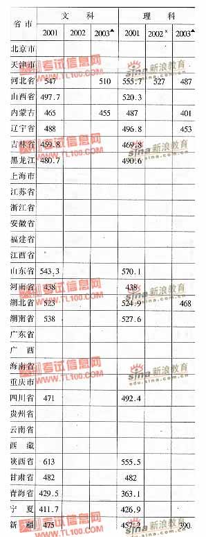 吉林化工学院2001-2003年分省市高考录取分数线