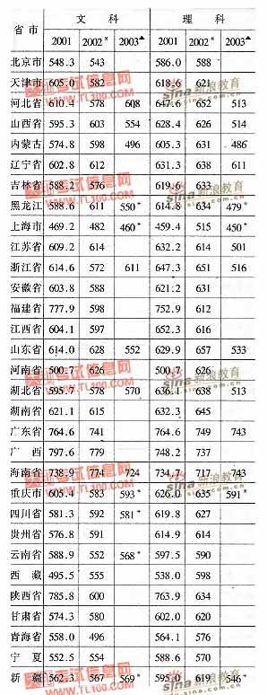 中国人民大学2001-2003年分省市高考录取分数线