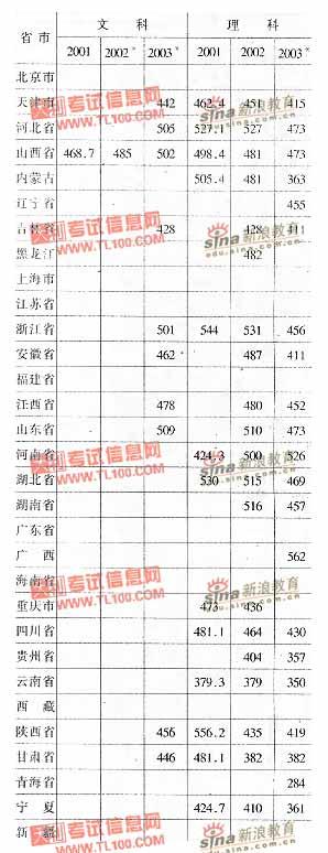 山西农业大学2001-2003年分省市高考录取分数线