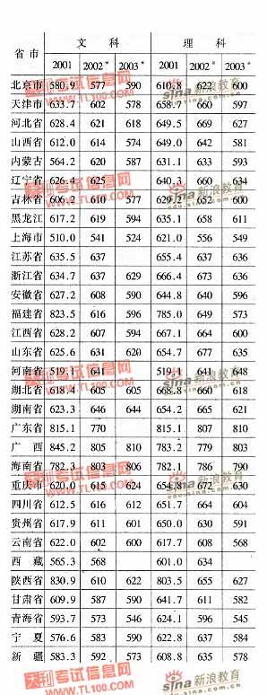 北京大学2001-2003年分省市高考录取分数线