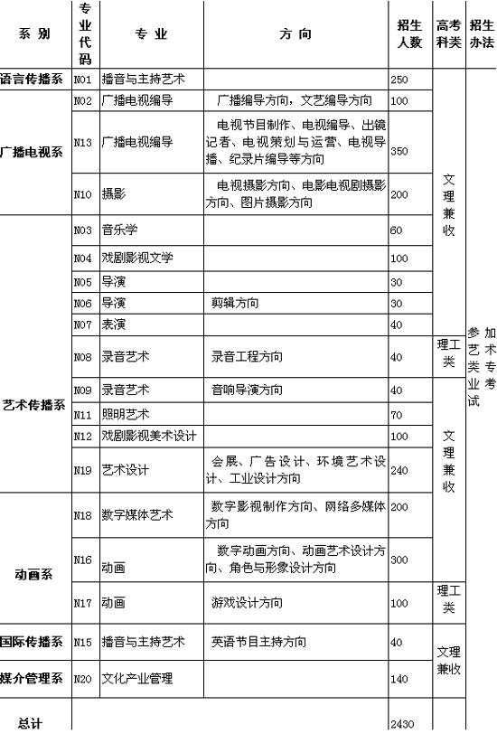 中国传媒大学南广学院06年艺术类专业招生简章
