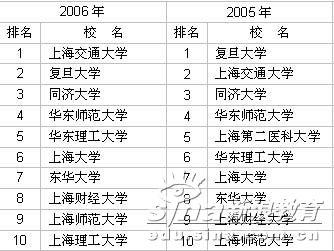 2003-2006年上海市大学前10名排行