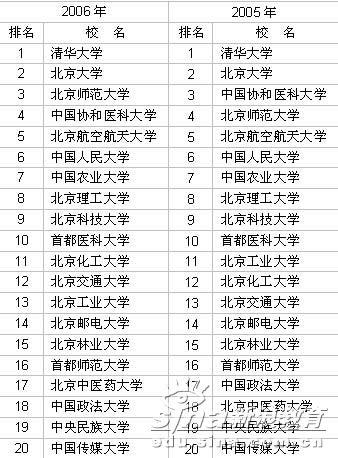 2003-2006年北京市大学前20名排行