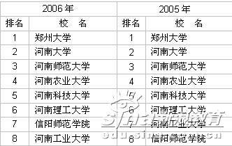 2003-2006年河南省大学前8名排行