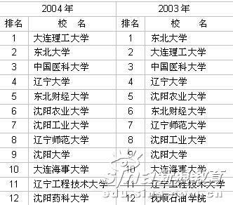 2003-2006年辽宁省大学前12名排行