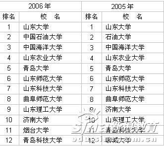 2003-2006年山东省大学前12名排行