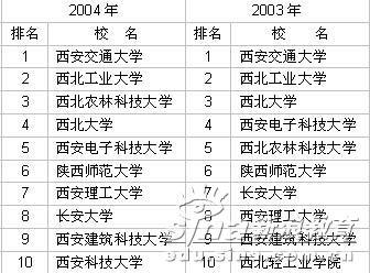 2003-2006年陕西省大学前10名排行