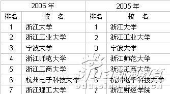 2003-2006年浙江省大学前7名排行