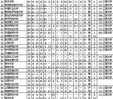 2006中国大学研究生院排行出炉清华蝉联第一