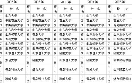 2003-2007年山东省大学前12名排行