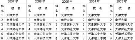 2003-2007年天津市大学前6名排行