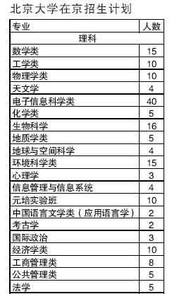 北京大学07年在京招生计划:天文学单独招生