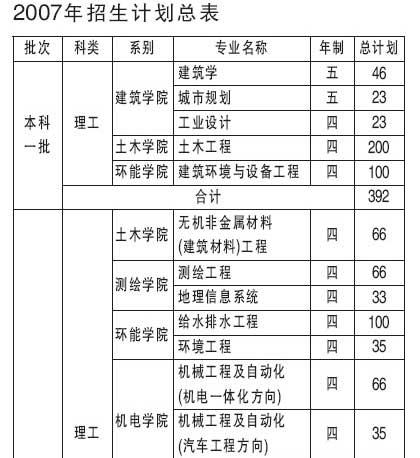 北京建工学院07年在京招生计划:一本20%预留