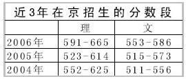 北京交通大学07年在京招生计划:二志愿预留5%