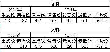 京华时报高招特刊:07年部分高校在京招生计划