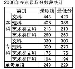 北京城市学院07年在京招生计划:不设分数级差