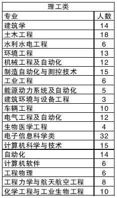 清华大学07年在京招生计划:首设金融国际班