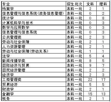 中国人民大学07年在京招生计划:双学位读五年