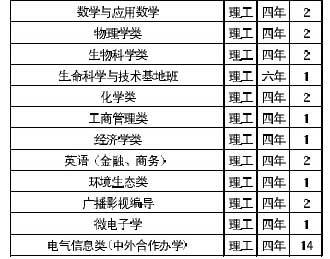 上海交大07年在京招生计划:优秀生可重选专业