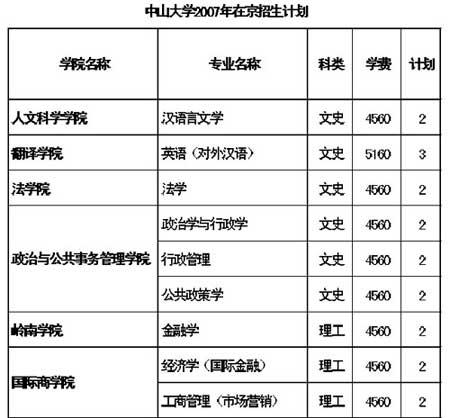 中山大学07年在京招生计划:在京招55人