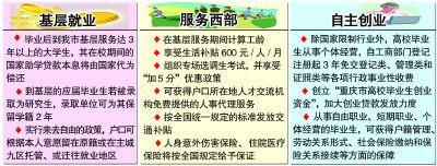 重庆市鼓励大学生基层就业考公务员加分(图)