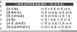 央视八套年底播出剧完全曝光韩剧成引进剧首选