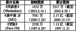 《风语者》票房惨败米高梅高层引咎辞职(图)