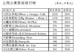 《陌生来电》美国票房夺冠《断背山》升至第四