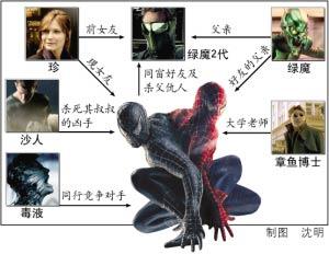 《蜘蛛侠3》看点多盘点五大必看动作场面(图)