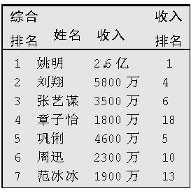 """福布斯""""中国名人榜""""揭晓巩俐收入超过章子怡"""