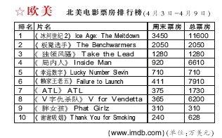 中国(电影、电视剧、华语唱片)排行榜[4.15]