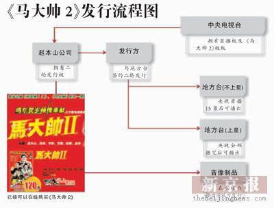 《马大帅2》遭遇播出难题央视首播受阻(组图)
