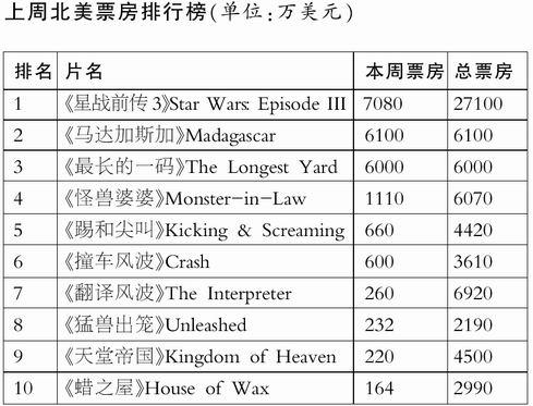 《星战前传3》全球总票房接近8亿美元(图)