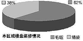 金九银十北京六大最值得购买的区域(2)