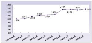广州:前三季度二手楼市交投平稳价格缓增(图)
