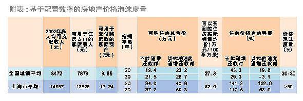 《新财富》:泡沫难破房价至少被高估二成(图)